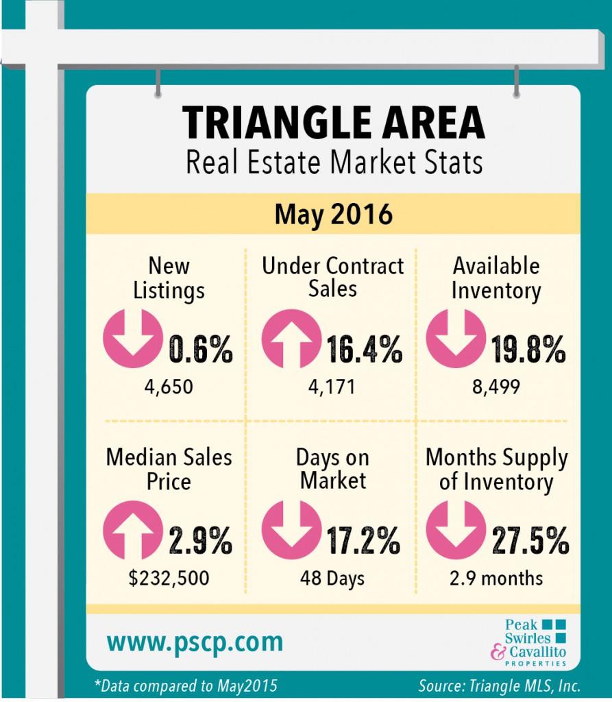 Triangle Market Indicators