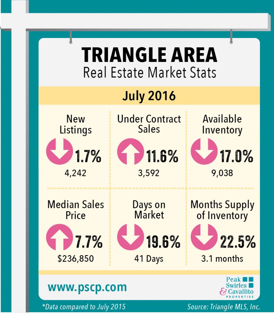 July Market Indicators