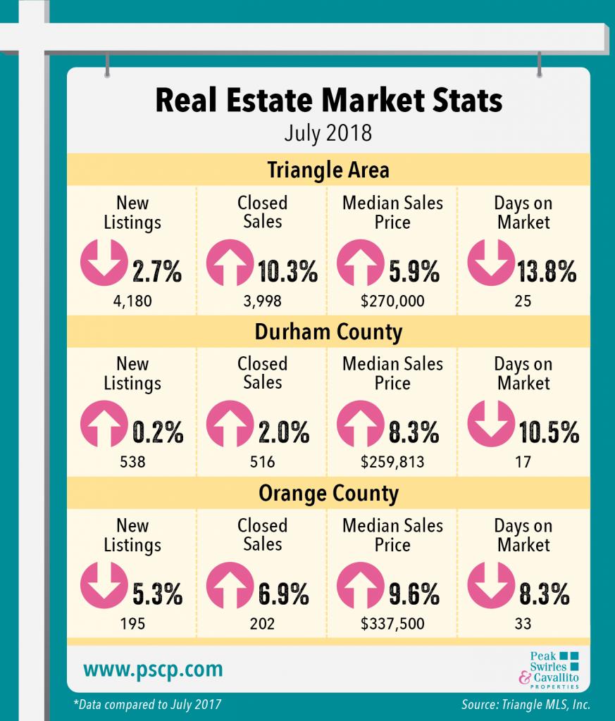 July 2018 Market Indicators