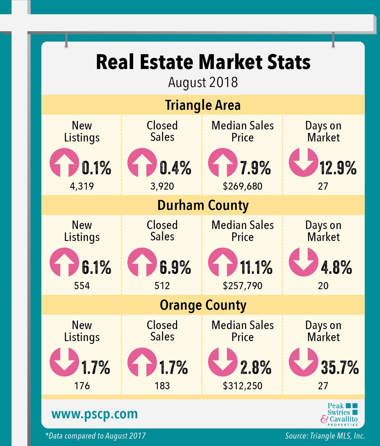 August 2018 Market Indicators