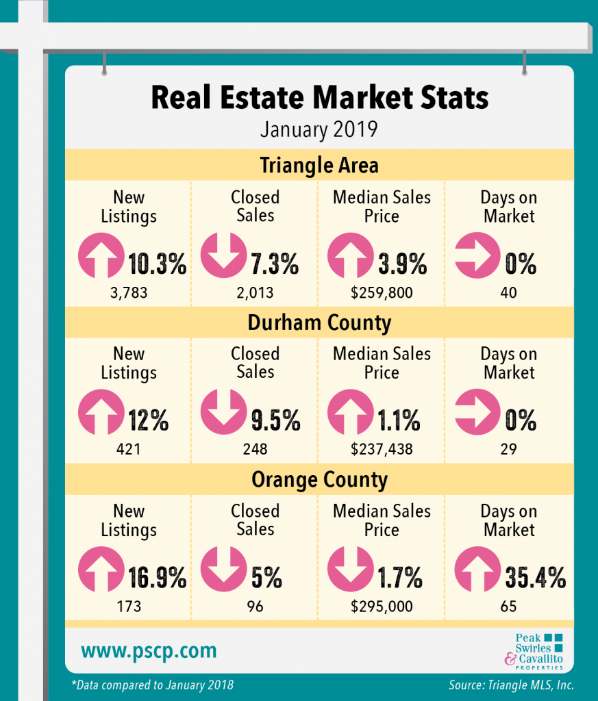 Real Estate Market Stats - January 2019
