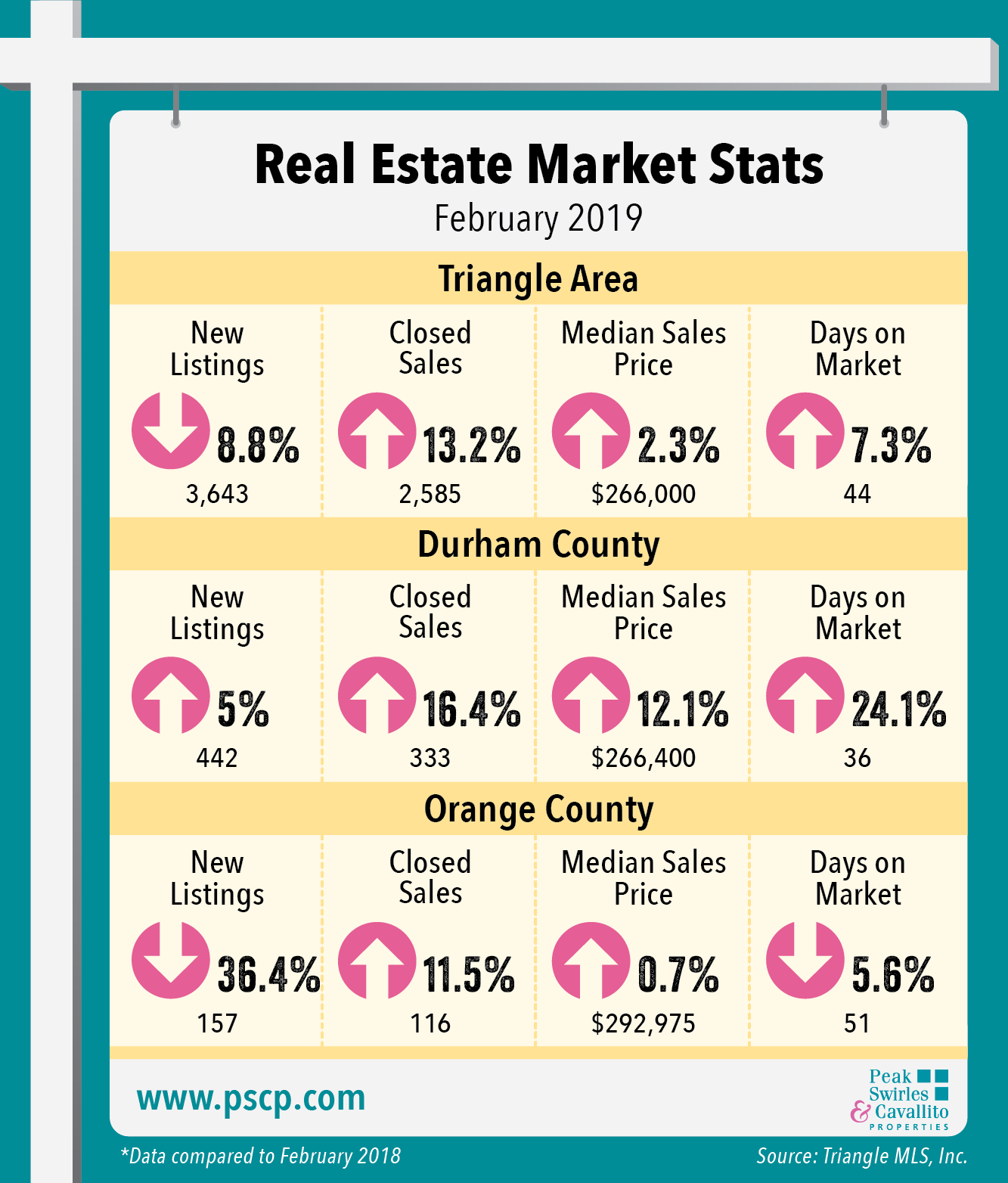 Real Estate Market Stats - February 2019